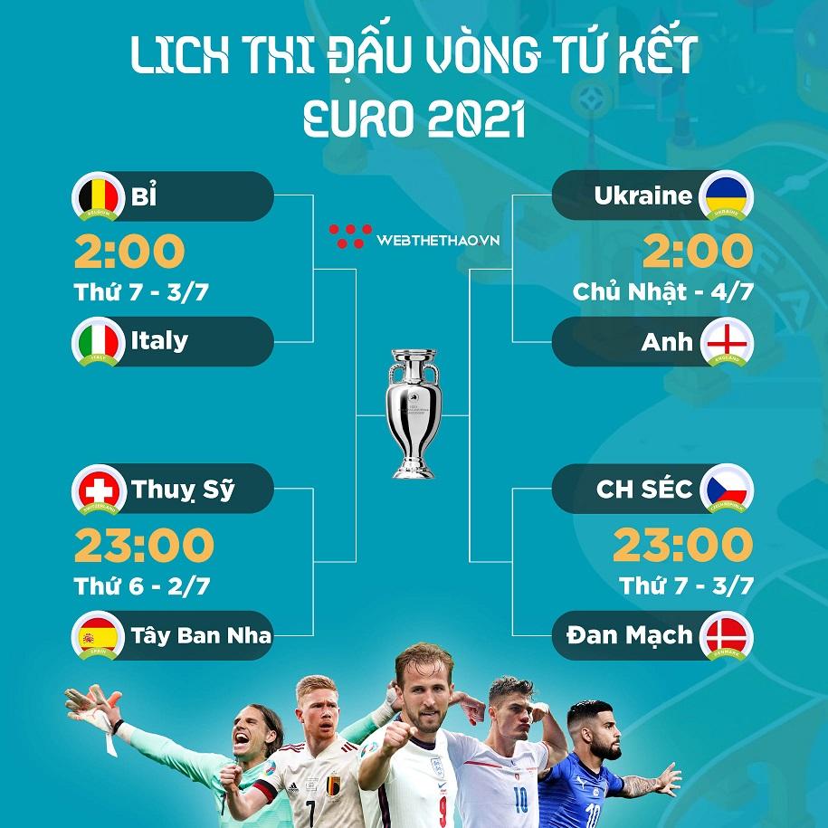 8 đội vào tứ kết Euro 2021