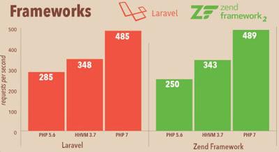 frameworks-php7-performance.jpg