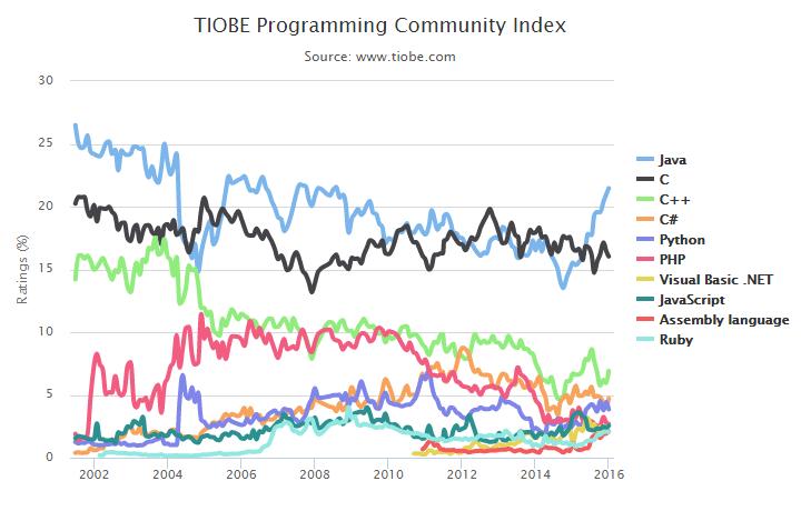 Top 10 ngôn ngữ lập trình trong tháng 01-2016 dựa vào chỉ số TIOBE